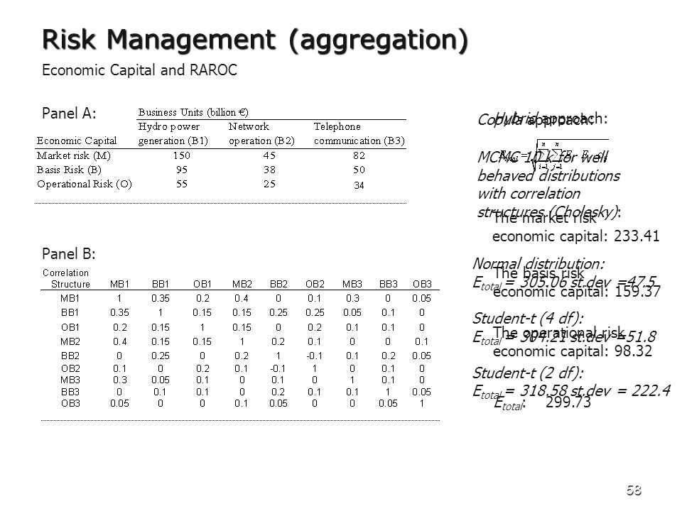 58 Risk Management (aggregation) Economic Capital and RAROC Panel A: Panel B: Hybrid approach: The market risk economic capital: 233.41 The basis risk
