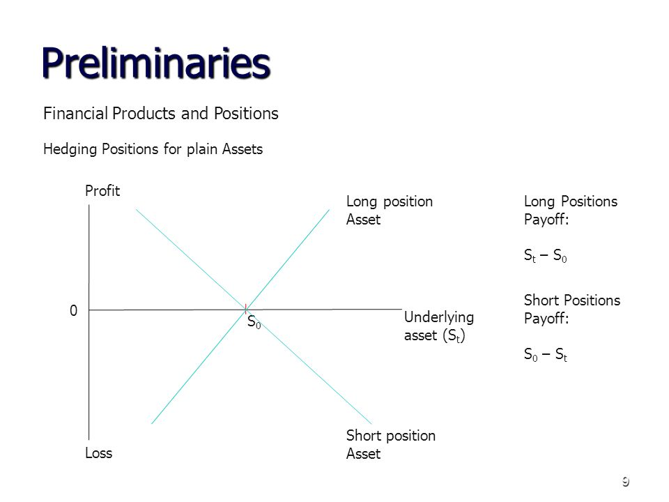 10 Preliminaries Financial Products and Positions Hedging Positions for plain Forward/Future Products 0 Profit Loss Underlying asset (S t ) K Long position Forward/Future Short position Forward/Future Long Positions Payoff: S t – K Short Positions Payoff: K – S t