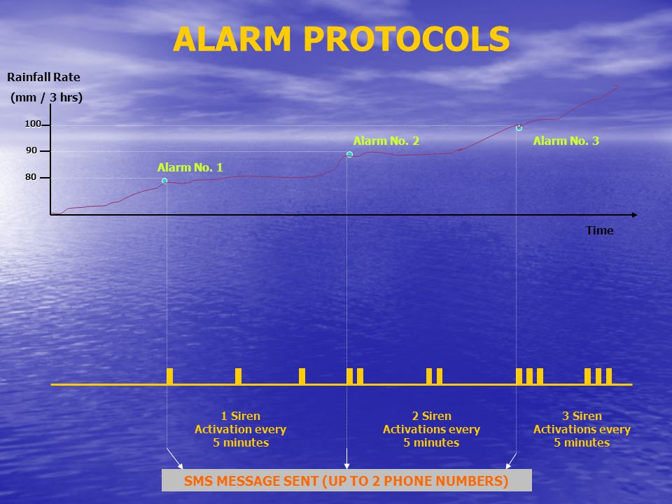 ALARM PROTOCOLS Rainfall Rate (mm / 3 hrs) 100 80 90 Time 1 Siren Activation every 5 minutes 2 Siren Activations every 5 minutes 3 Siren Activations every 5 minutes SMS MESSAGE SENT (UP TO 2 PHONE NUMBERS) Alarm No.