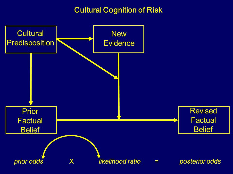 Prior Factual Belief New Evidence Revised Factual Belief Motivated Reasoning prior odds X likelihood ratio = posterior odds Cultural Predisposition Cu