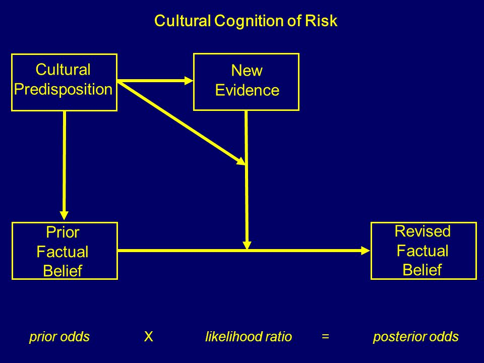 Prior Factual Belief New Evidence Revised Factual Belief Cultural Cognition prior odds X likelihood ratio = posterior odds Cultural Predisposition Cul