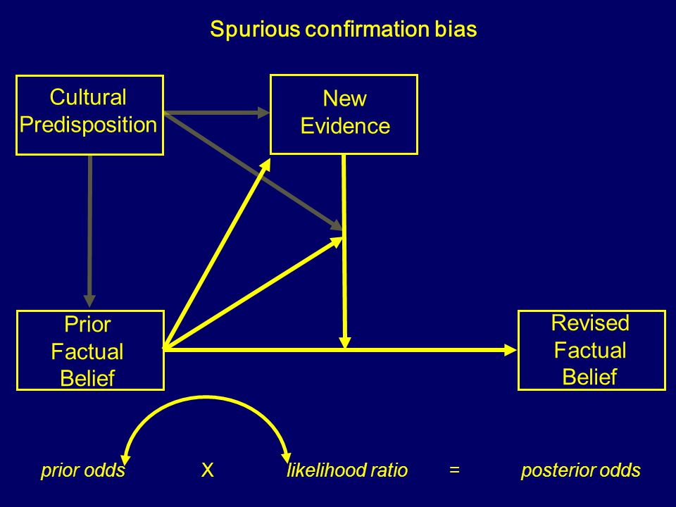 Prior Factual Belief New Evidence Revised Factual Belief prior odds X likelihood ratio = posterior odds Spurious confirmation bias Cultural Predisposi