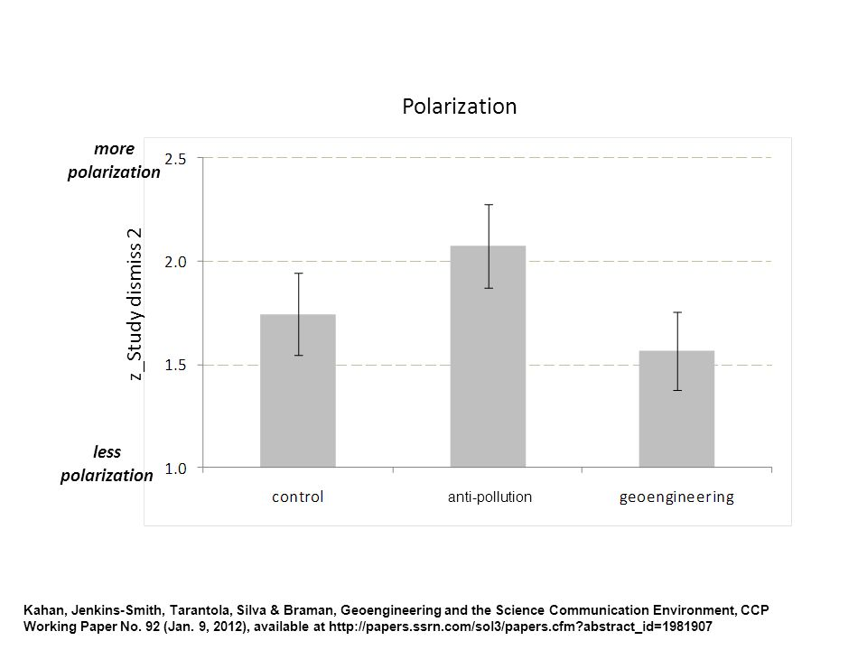 more polarization less polarization Polarization z_Study dismiss 2 anti-pollution Kahan, Jenkins-Smith, Tarantola, Silva & Braman, Geoengineering and