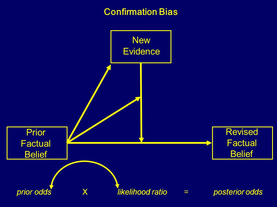 Prior Factual Belief New Evidence Revised Factual Belief Cultural Cognition prior odds X likelihood ratio = posterior odds Cultural Predisposition Cultural Cognition of Risk
