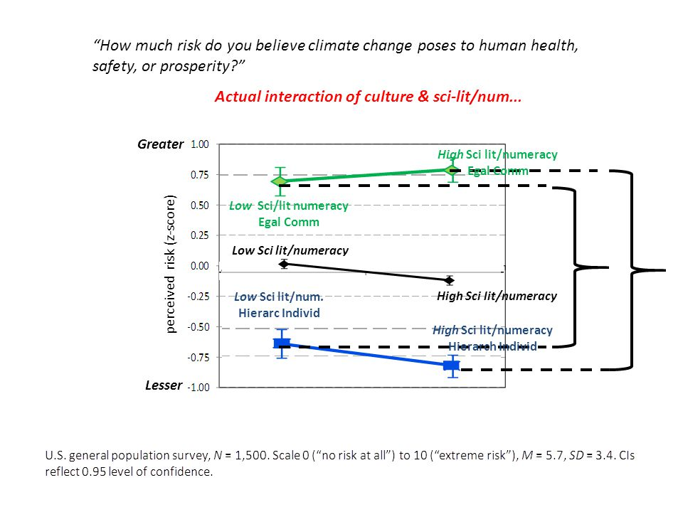 Greater Lesser perceived risk (z-score) How much risk do you believe climate change poses to human health, safety, or prosperity? High Sci lit/numerac
