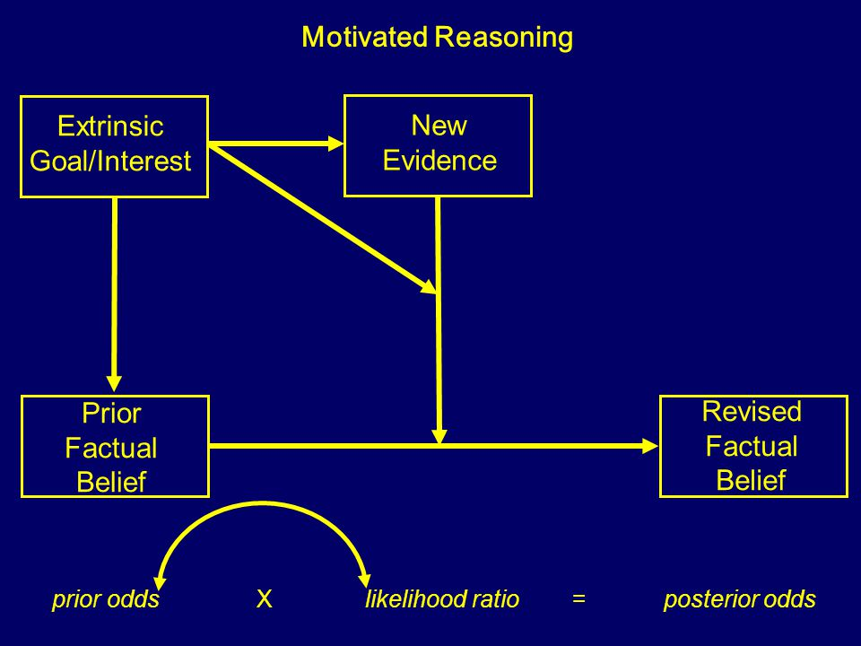 Prior Factual Belief New Evidence Revised Factual Belief Motivated Reasoning prior odds X likelihood ratio = posterior odds Extrinsic Goal/Interest