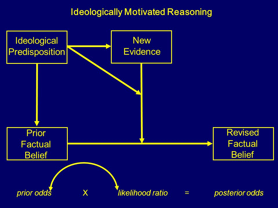 Prior Factual Belief New Evidence Revised Factual Belief Ideological Predisposition Ideologically Motivated Reasoning prior odds X likelihood ratio =