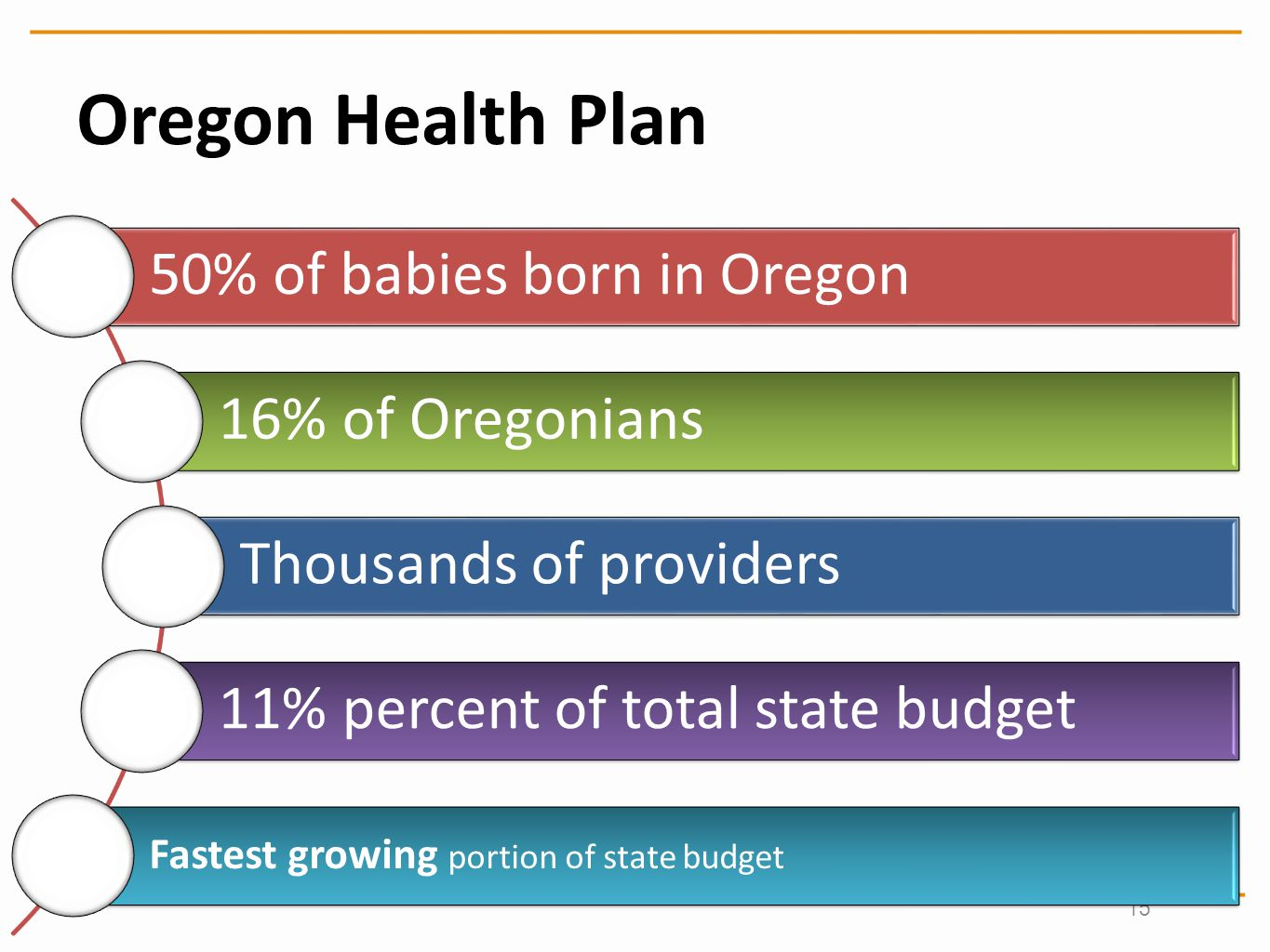 Oregon Health Plan 15
