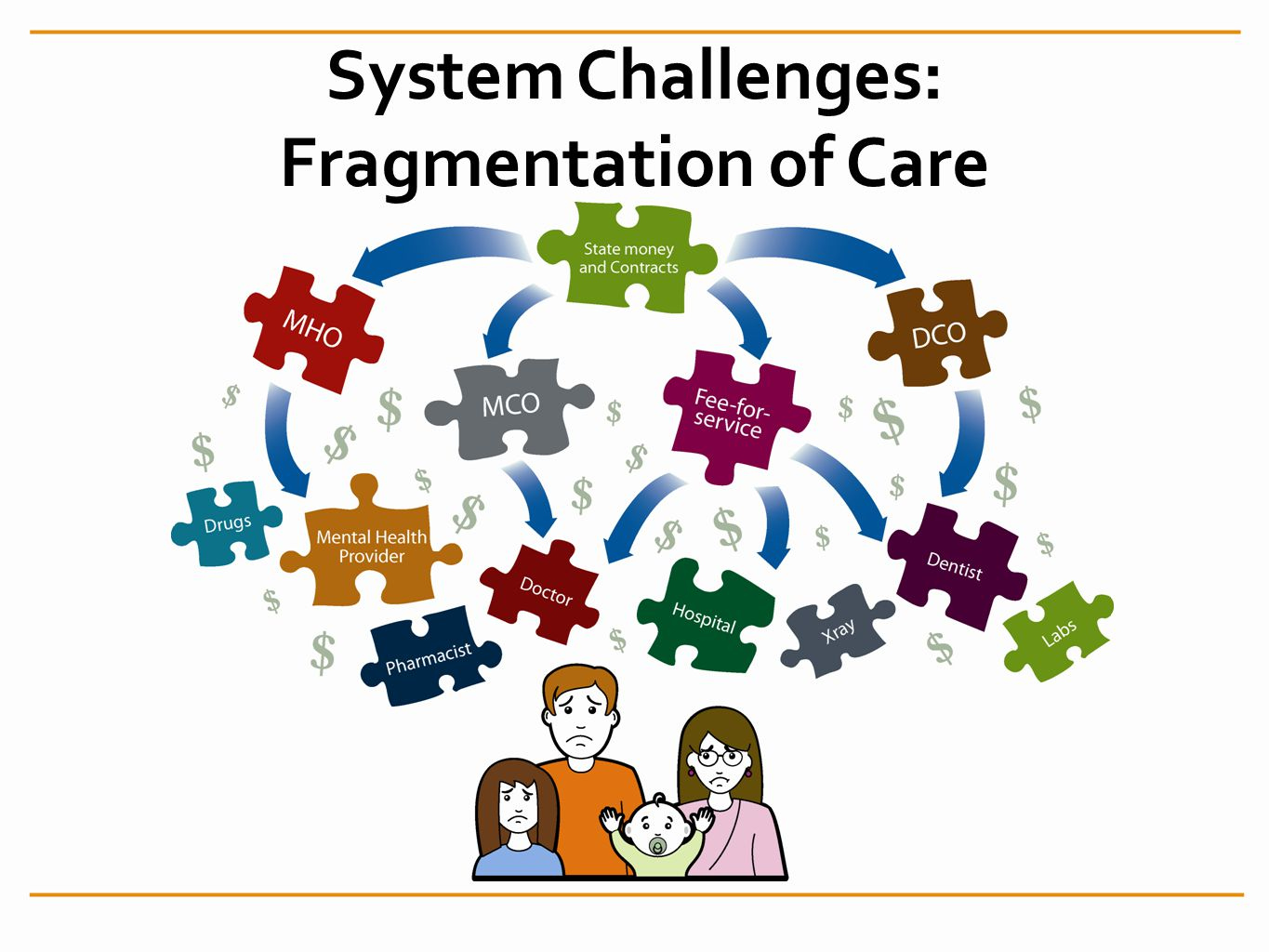 System Challenges: Fragmentation of Care
