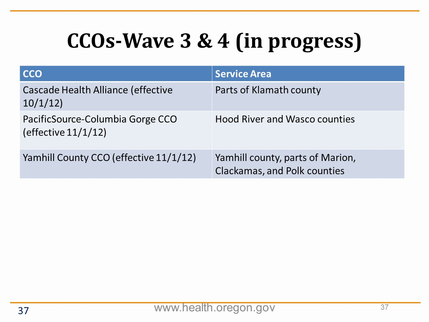 CCOs-Wave 3 & 4 (in progress) www.health.oregon.gov 37 CCOService Area Cascade Health Alliance (effective 10/1/12) Parts of Klamath county PacificSource-Columbia Gorge CCO (effective 11/1/12) Hood River and Wasco counties Yamhill County CCO (effective 11/1/12)Yamhill county, parts of Marion, Clackamas, and Polk counties
