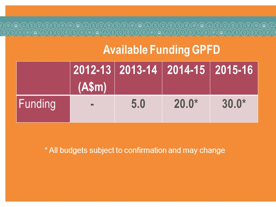 Available Funding GPFD (A$m) Funding *30.0* * All budgets subject to confirmation and may change