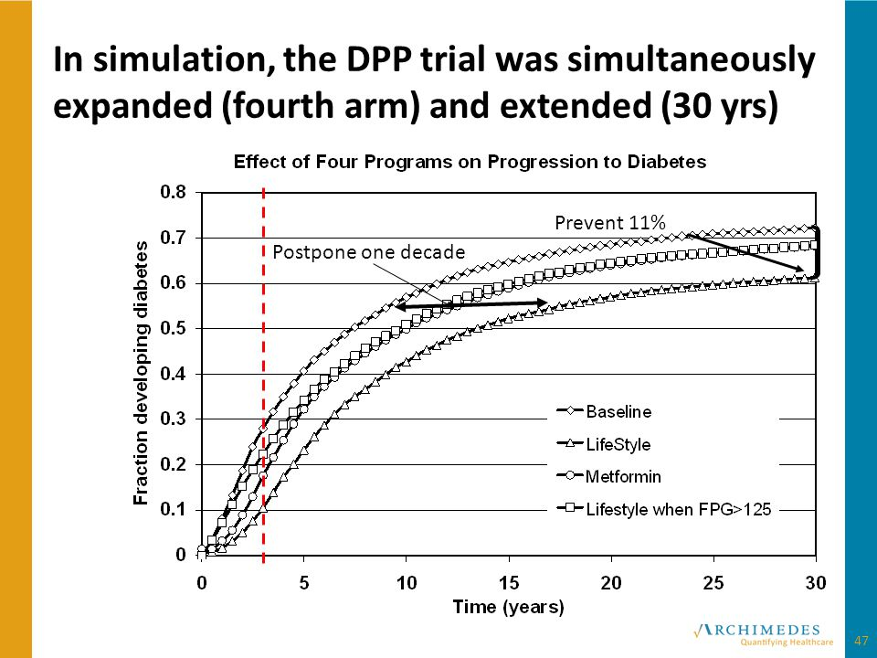 In simulation, the DPP trial was simultaneously expanded (fourth arm) and extended (30 yrs) Prevent 11% Postpone one decade 47