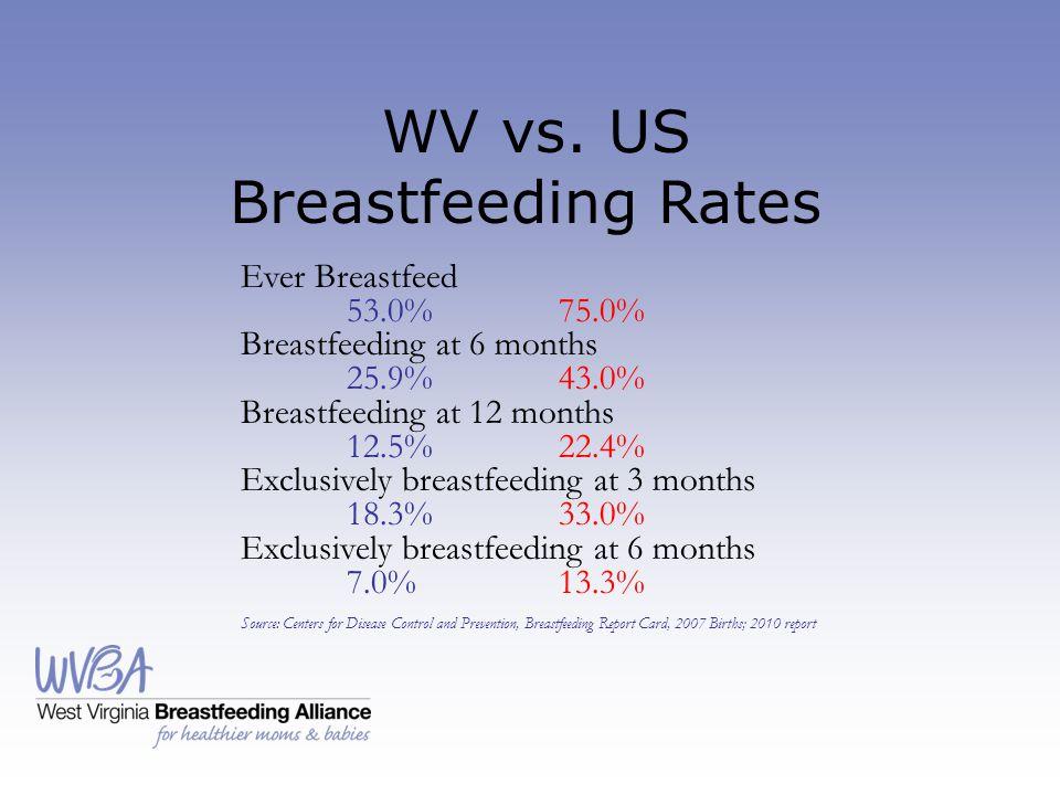 WV vs. US Breastfeeding Rates Ever Breastfeed 53.0%75.0% Breastfeeding at 6 months 25.9%43.0% Breastfeeding at 12 months 12.5%22.4% Exclusively breast