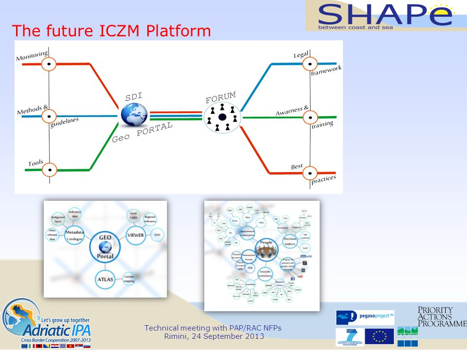 Technical meeting with PAP/RAC NFPs Rimini, 24 September 2013 The future ICZM Platform
