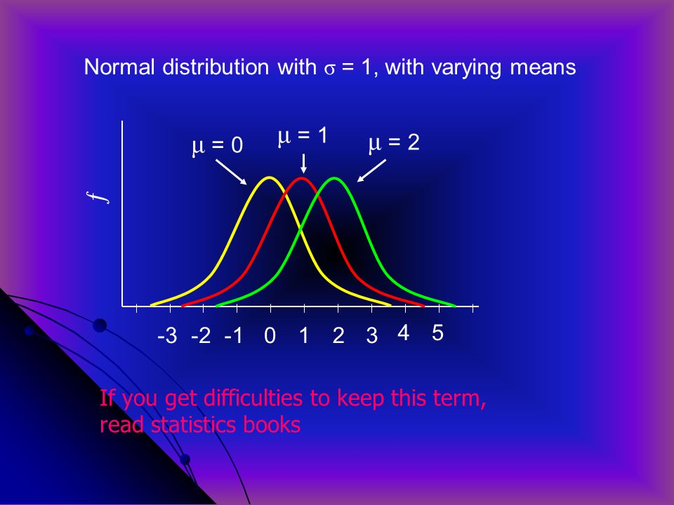 ƒ -3-20123 4 μ = 0 Normal distribution with σ = 1, with varying means μ = 1 μ = 2 5 If you get difficulties to keep this term, read statistics books