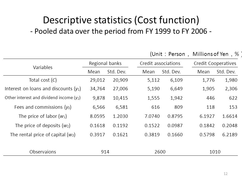 Descriptive statistics (Cost function) - Pooled data over the period from FY 1999 to FY 2006 - Variables Regional banks Credit associations Credit Cooperatives MeanStd.