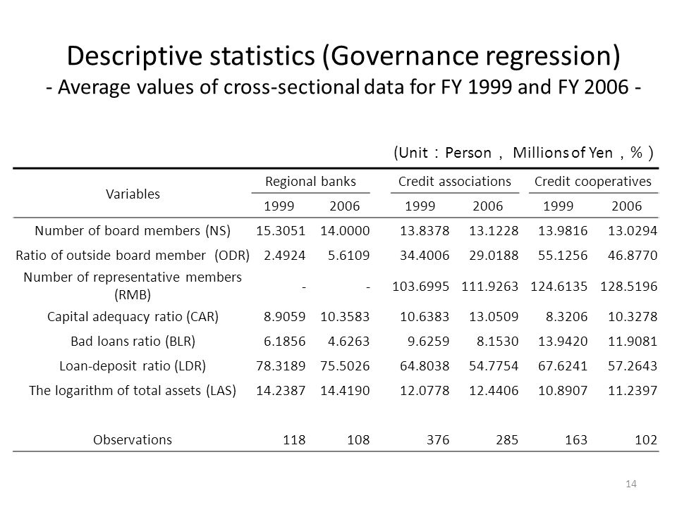 Descriptive statistics (Governance regression) - Average values of cross-sectional data for FY 1999 and FY 2006 - Variables Regional banks Credit associations Credit cooperatives 1999 2006 1999 2006 1999 2006 Number of board members (NS)15.305114.000013.837813.122813.981613.0294 Ratio of outside board member (ODR)2.49245.610934.400629.018855.125646.8770 Number of representative members (RMB) --103.6995111.9263124.6135128.5196 Capital adequacy ratio (CAR)8.905910.358310.638313.05098.320610.3278 Bad loans ratio (BLR)6.18564.62639.62598.153013.942011.9081 Loan-deposit ratio (LDR)78.318975.502664.803854.775467.624157.2643 The logarithm of total assets (LAS)14.238714.419012.077812.440610.890711.2397 Observations118 108 376 285 163 102 (Unit Person Millions of Yen % 14