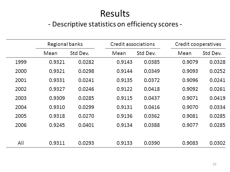 Results - Descriptive statistics on efficiency scores - Regional banks Credit associations Credit cooperatives MeanStd Dev.