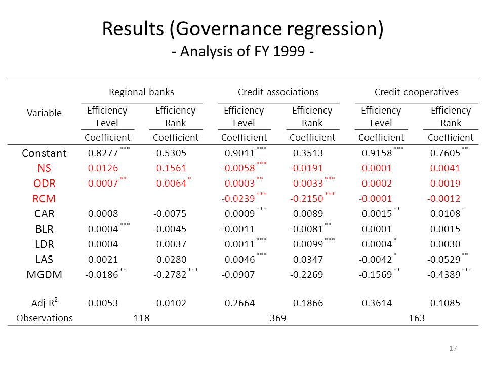 Results (Governance regression) - Analysis of FY 1999 - Variable Regional banks Credit associations Credit cooperatives Efficiency Level Efficiency Rank Efficiency Level Efficiency Rank Efficiency Level Efficiency Rank Coefficient Coefficient Coefficient Coefficient Coefficient Coefficient Constant 0.8277 *** -0.53050.9011 *** 0.35130.9158 *** 0.7605 ** NS 0.01260.1561-0.0058 *** -0.01910.00010.0041 ODR 0.0007 ** 0.0064 * 0.0003 ** 0.0033 *** 0.00020.0019 RCM -0.0239 *** -0.2150 *** -0.0001-0.0012 CAR 0.0008-0.00750.0009 *** 0.00890.0015 ** 0.0108 * BLR 0.0004 *** -0.0045-0.0011-0.0081 ** 0.00010.0015 LDR 0.00040.00370.0011 *** 0.0099 *** 0.0004 * 0.0030 LAS 0.00210.02800.0046 *** 0.0347-0.0042 * -0.0529 ** MGDM -0.0186 ** -0.2782 *** -0.0907-0.2269-0.1569 ** -0.4389 *** Adj-R 2 -0.0053-0.01020.26640.18660.36140.1085 Observations118 369 163 17