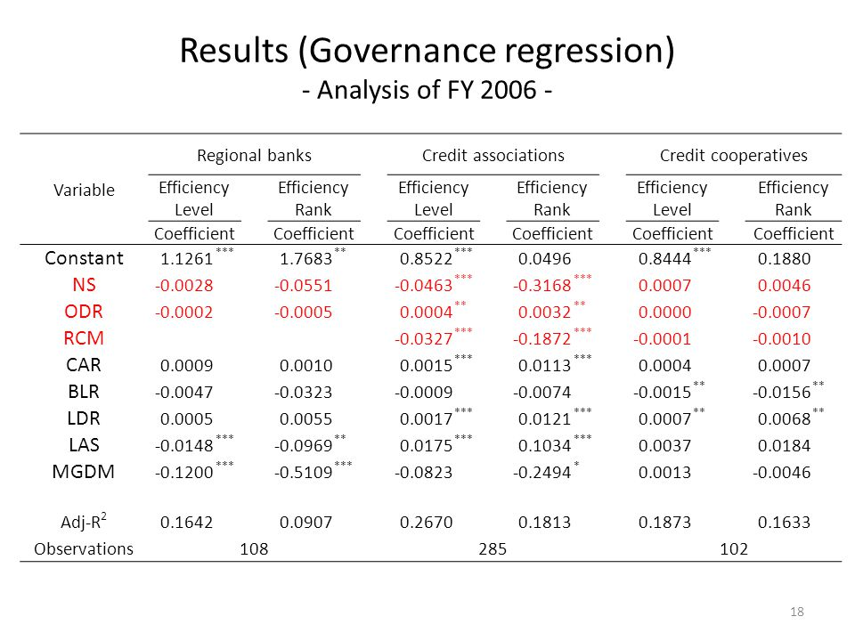 Results (Governance regression) - Analysis of FY 2006 - Variable Regional banks Credit associations Credit cooperatives Efficiency Level Efficiency Rank Efficiency Level Efficiency Rank Efficiency Level Efficiency Rank Coefficient Coefficient Coefficient Coefficient Coefficient Coefficient Constant 1.1261 *** 1.7683 ** 0.8522 *** 0.04960.8444 *** 0.1880 NS -0.0028-0.0551-0.0463 *** -0.3168 *** 0.00070.0046 ODR -0.0002-0.00050.0004 ** 0.0032 ** 0.0000-0.0007 RCM -0.0327 *** -0.1872 *** -0.0001-0.0010 CAR 0.00090.00100.0015 *** 0.0113 *** 0.00040.0007 BLR -0.0047-0.0323-0.0009-0.0074-0.0015 ** -0.0156 ** LDR 0.00050.00550.0017 *** 0.0121 *** 0.0007 ** 0.0068 ** LAS -0.0148 *** -0.0969 ** 0.0175 *** 0.1034 *** 0.00370.0184 MGDM -0.1200 *** -0.5109 *** -0.0823-0.2494 * 0.0013-0.0046 Adj-R 2 0.16420.09070.26700.18130.18730.1633 Observations108 285 102 18