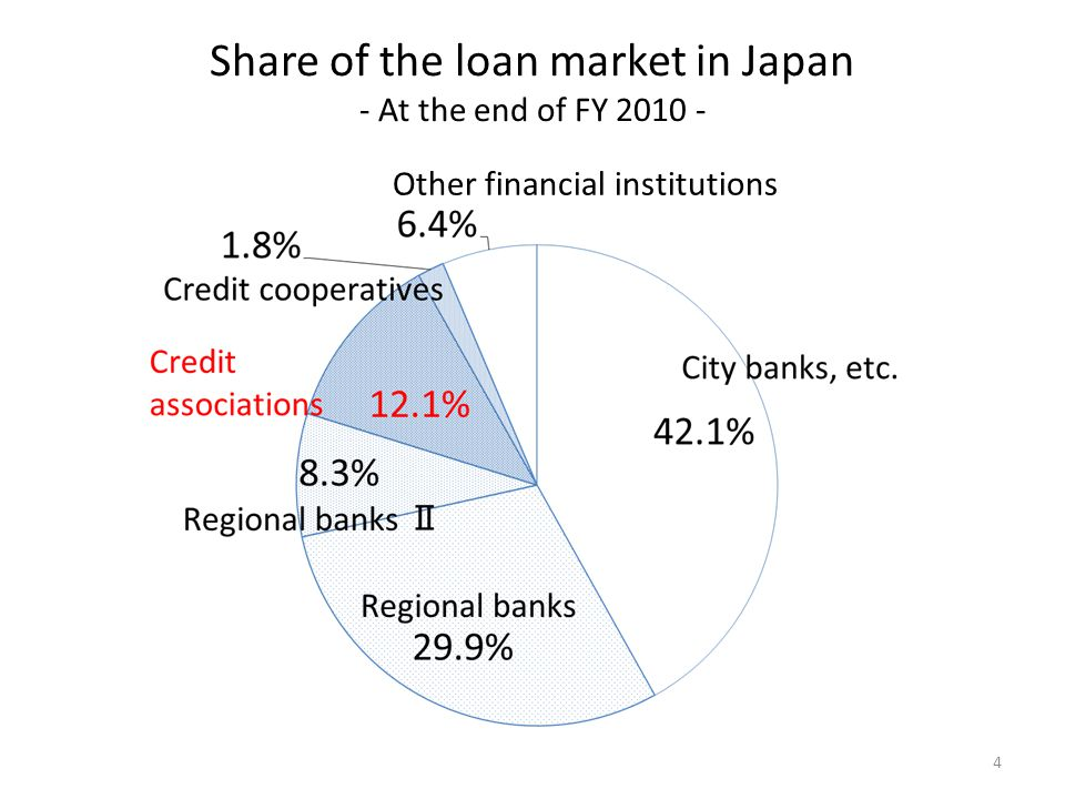 Share of the loan market in Japan - At the end of FY 2010 - Other financial institutions 4