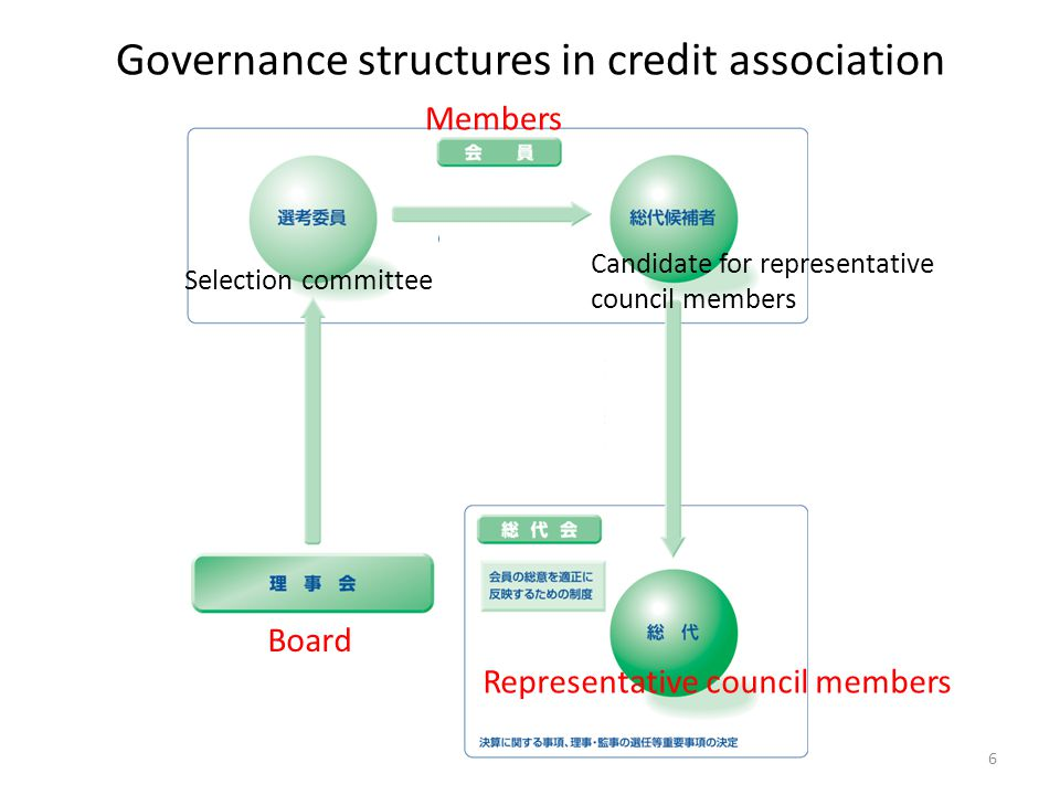 Governance structures in credit association Board Members Selection committee Candidate for representative council members Representative council members 6