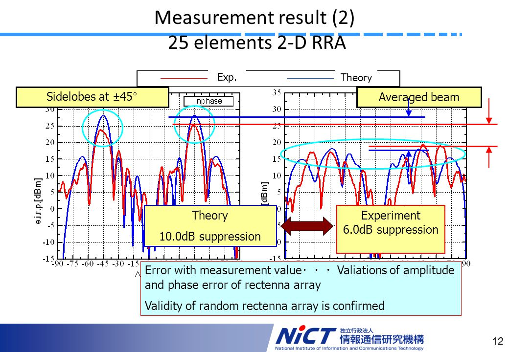 12 Measurement result (2) 25 elements 2-D RRA Sidelobes at ±45°Averaged beam Error with measurement value Valiations of amplitude and phase error of rectenna array Validity of random rectenna array is confirmed Theory 10.0dB suppression Experiment 6.0dB suppression Exp.