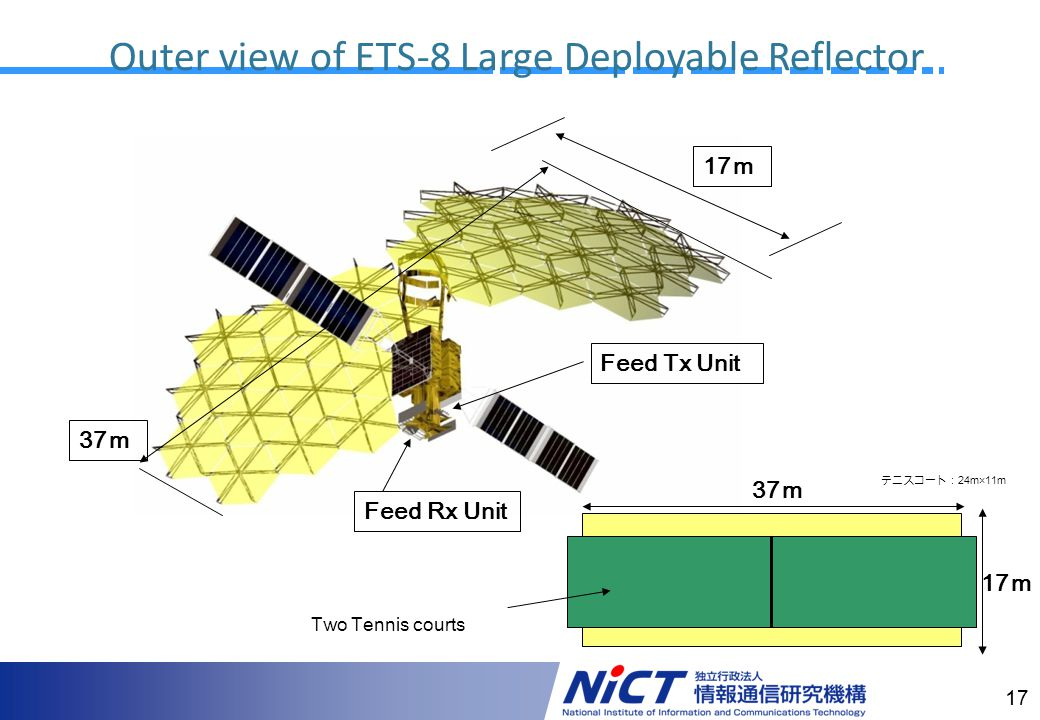 17 Outer view of ETS-8 Large Deployable Reflector 37 Feed Tx Unit Feed Rx Unit 17 37 17 Two Tennis courts 24m×11m