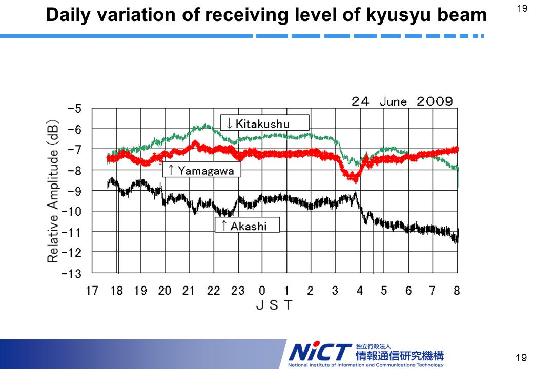 19 Daily variation of receiving level of kyusyu beam