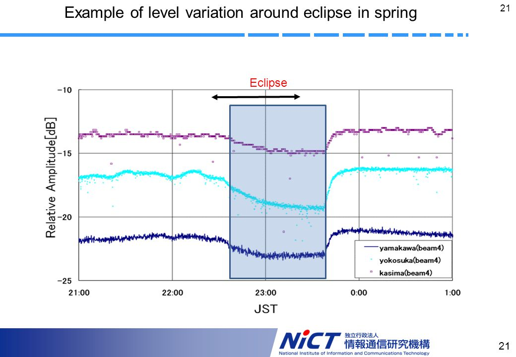 21 Eclipse Example of level variation around eclipse in spring