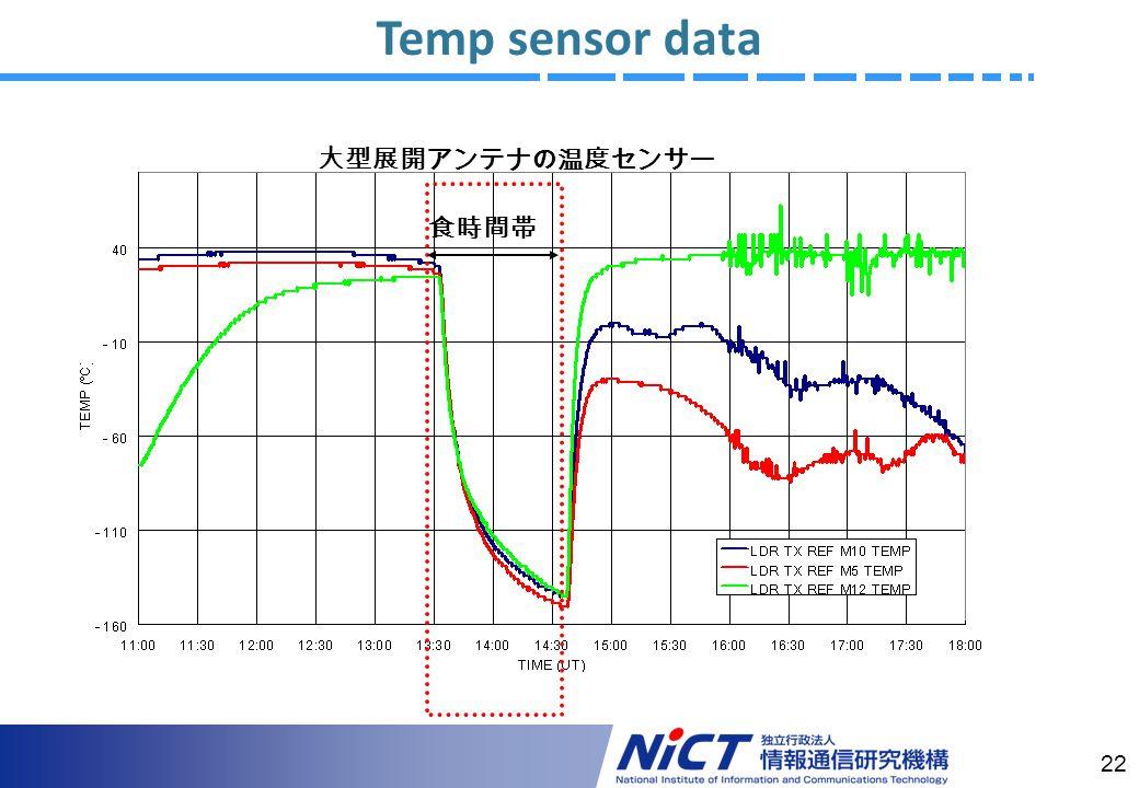 22 Temp sensor data