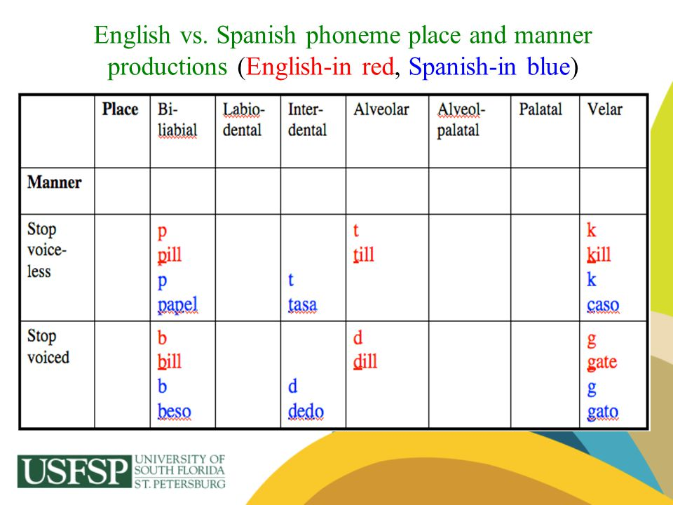 English vs. Spanish phoneme place and manner productions (English-in red, Spanish-in blue)