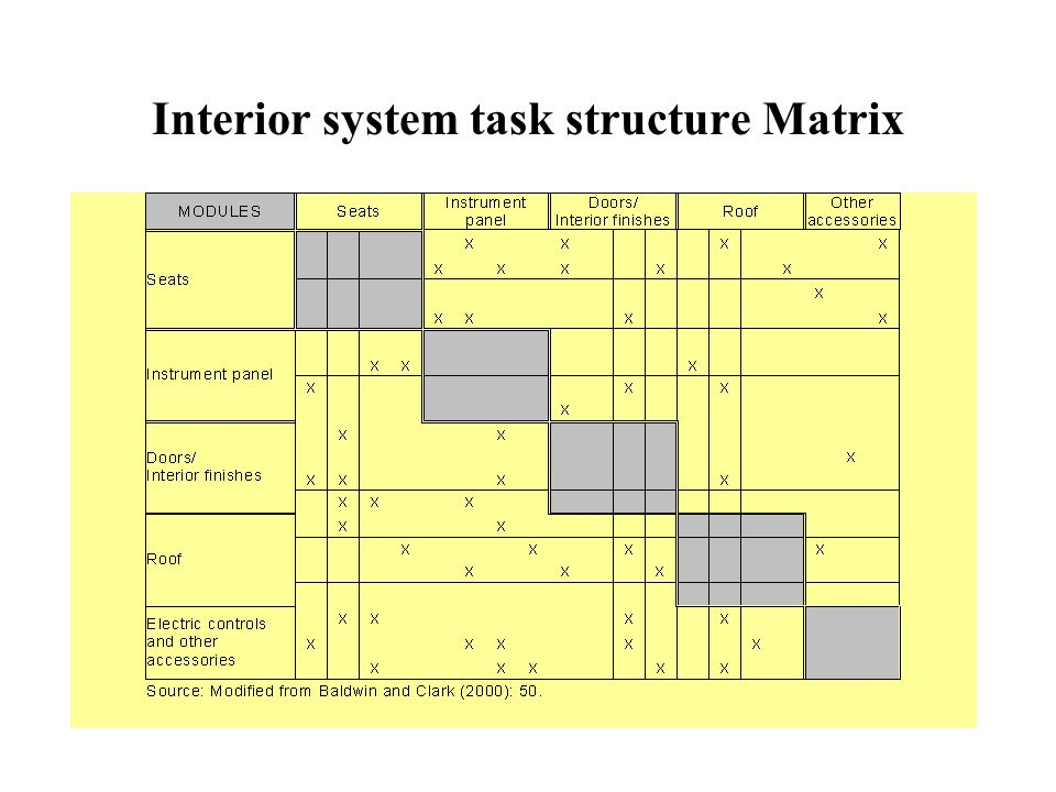 Interior system task structure Matrix