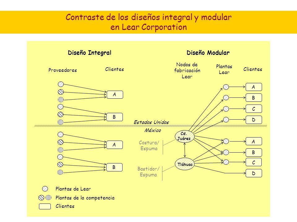 Contraste de los diseños integral y modular en Lear Corporation Estados Unidos México Cd.