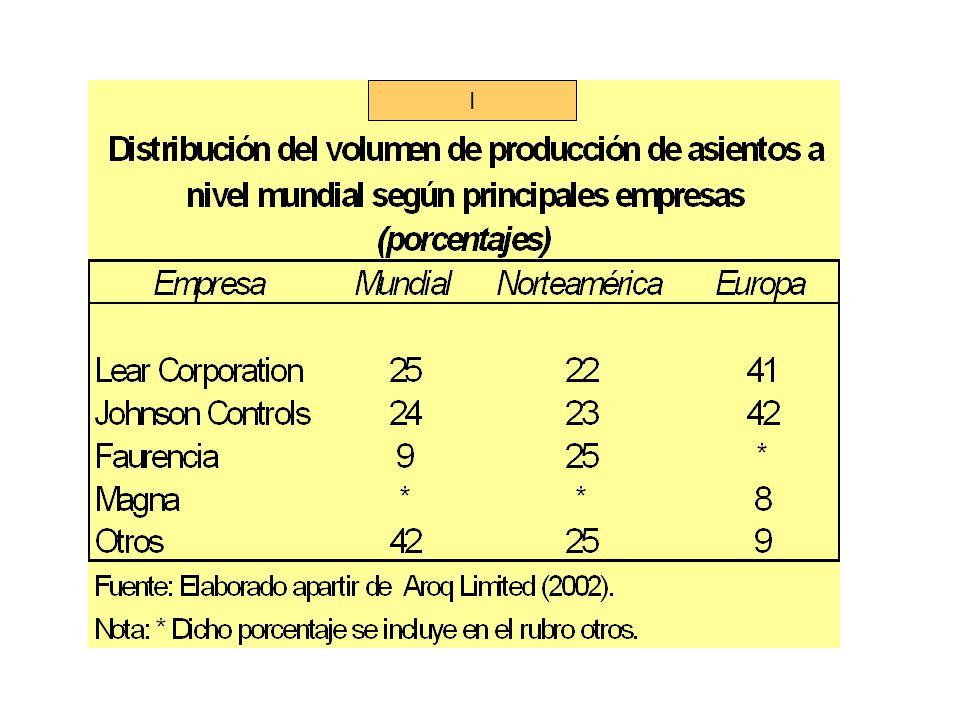 Conclusions 4.- The case study of Mexico reveals that the policy of expansion and the location of Lears plants is part of the process of economic and commercial integration of this country resulting from the North American Free Trade Agreement.