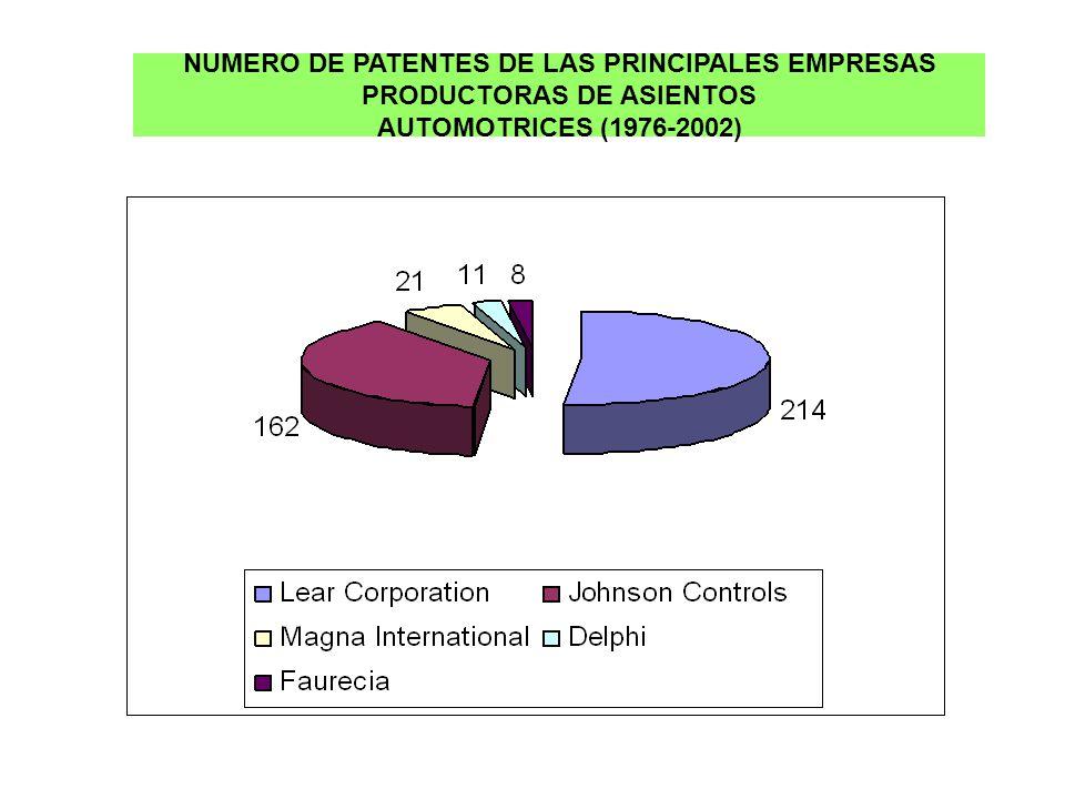 NUMERO DE PATENTES DE LAS PRINCIPALES EMPRESAS PRODUCTORAS DE ASIENTOS AUTOMOTRICES (1976-2002)