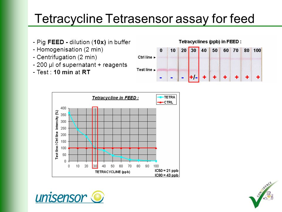 First results Multiplex immunoassay for coccidiostats Tetracycline Tetrasensor assay for feed
