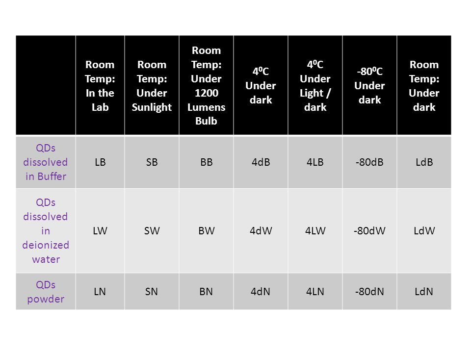 Room Temp: In the Lab Room Temp: Under Sunlight Room Temp: Under 1200 Lumens Bulb 4 0 C Under dark 4 0 C Under Light / dark -80 0 C Under dark Room Temp: Under dark QDs dissolved in Buffer LBSBBB4dB4LB-80dBLdB QDs dissolved in deionized water LWSWBW4dW4LW-80dWLdW QDs powder LNSNBN4dN4LN-80dNLdN
