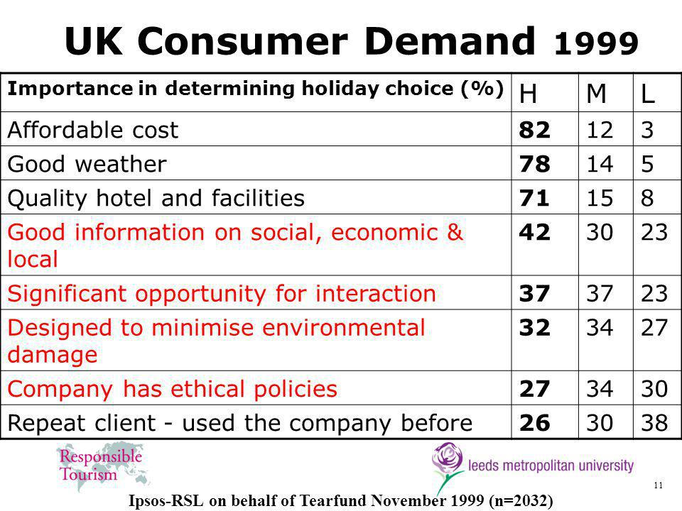 11 UK Consumer Demand 1999 Importance in determining holiday choice (%) HML Affordable cost82123 Good weather78145 Quality hotel and facilities71158 Good information on social, economic & local 423023 Significant opportunity for interaction37 23 Designed to minimise environmental damage 323427 Company has ethical policies273430 Repeat client - used the company before263038 Ipsos-RSL on behalf of Tearfund November 1999 (n=2032)
