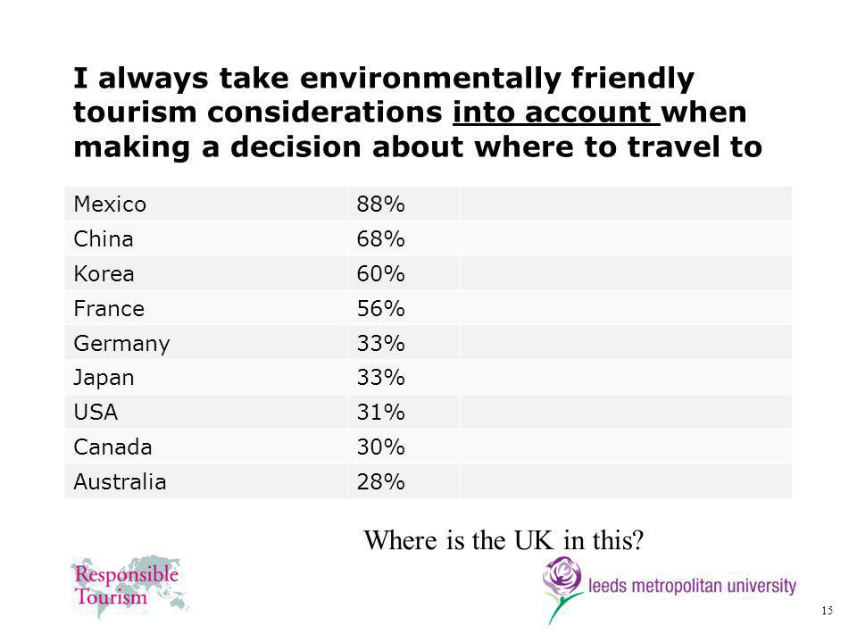 15 I always take environmentally friendly tourism considerations into account when making a decision about where to travel to Mexico88% China68% Korea60% France56% Germany33% Japan33% USA31% Canada30% Australia28% Where is the UK in this?