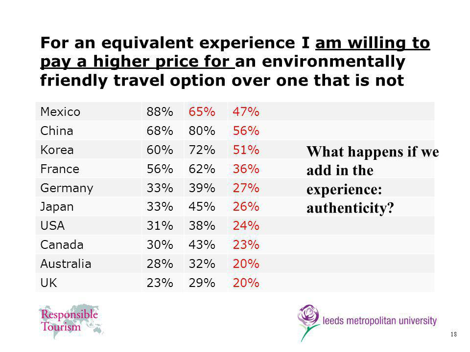 18 For an equivalent experience I am willing to pay a higher price for an environmentally friendly travel option over one that is not Mexico88%65%47% China68%80%56% Korea60%72%51% France56%62%36% Germany33%39%27% Japan33%45%26% USA31%38%24% Canada30%43%23% Australia28%32%20% UK23%29%20% What happens if we add in the experience: authenticity