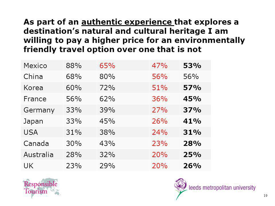 19 As part of an authentic experience that explores a destinations natural and cultural heritage I am willing to pay a higher price for an environmentally friendly travel option over one that is not Mexico88%65%47%53% China68%80%56% Korea60%72%51%57% France56%62%36%45% Germany33%39%27%37% Japan33%45%26%41% USA31%38%24%31% Canada30%43%23%28% Australia28%32%20%25% UK23%29%20%26%