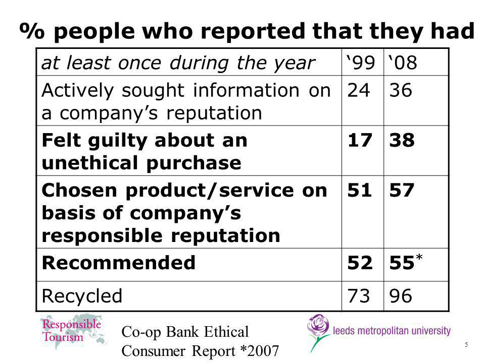 5 % people who reported that they had at least once during the year9908 Actively sought information on a companys reputation 2436 Felt guilty about an unethical purchase 1738 Chosen product/service on basis of companys responsible reputation 5157 Recommended5255 * Recycled7396 Co-op Bank Ethical Consumer Report *2007