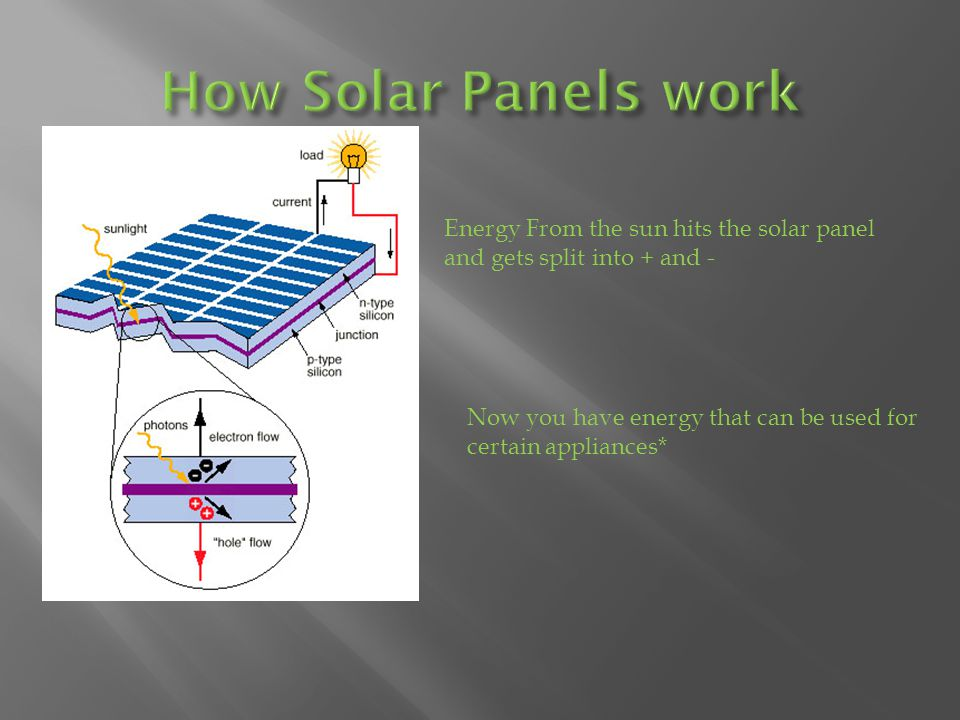 Energy from your solar panel can now be used; however its 12v DC and can only be used by certain appliances.