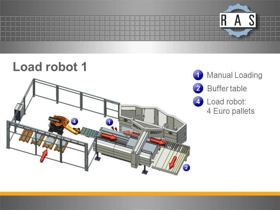 Load robot 1 Manual Loading Buffer table Load robot: 4 Euro pallets