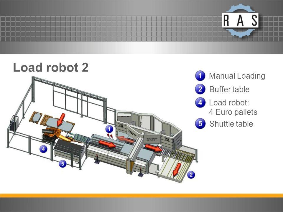 Load robot 2 Manual Loading Buffer table Load robot: 4 Euro pallets Shuttle table