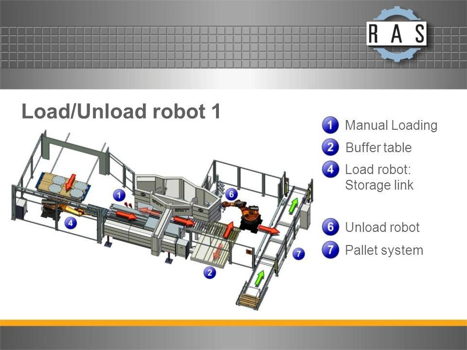 Load/Unload robot 1 Manual Loading Buffer table Load robot: Storage link Unload robot Pallet system