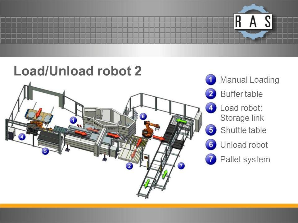Load/Unload robot 2 Manual Loading Buffer table Load robot: Storage link Shuttle table Unload robot Pallet system