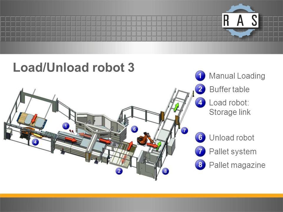 Load/Unload robot 3 Manual Loading Buffer table Load robot: Storage link Unload robot Pallet system Pallet magazine