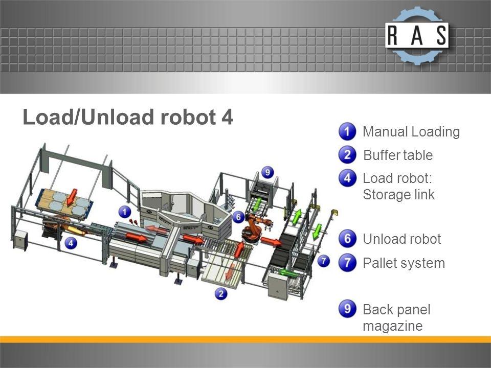 Load/Unload robot 4 Manual Loading Buffer table Load robot: Storage link Unload robot Pallet system Back panel magazine